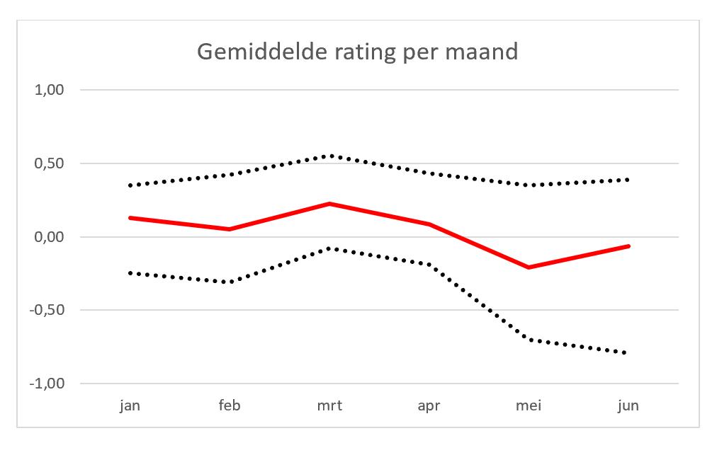 Gemiddelde rating per maand 2020 (Q2)