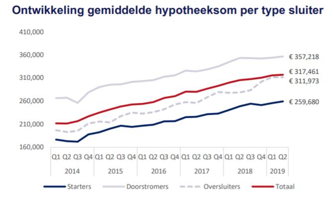 Ontwikkeling gemiddelde hypotheeksom per type sluiter