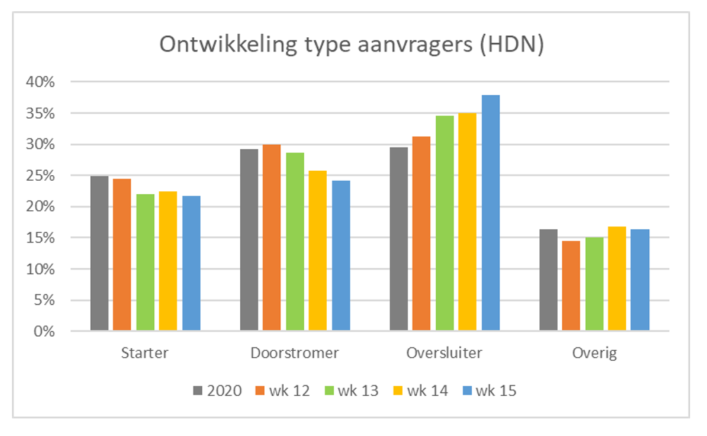 Ontwikkeling type aanvragers (HDN) wk 12 t/m 15, 2020