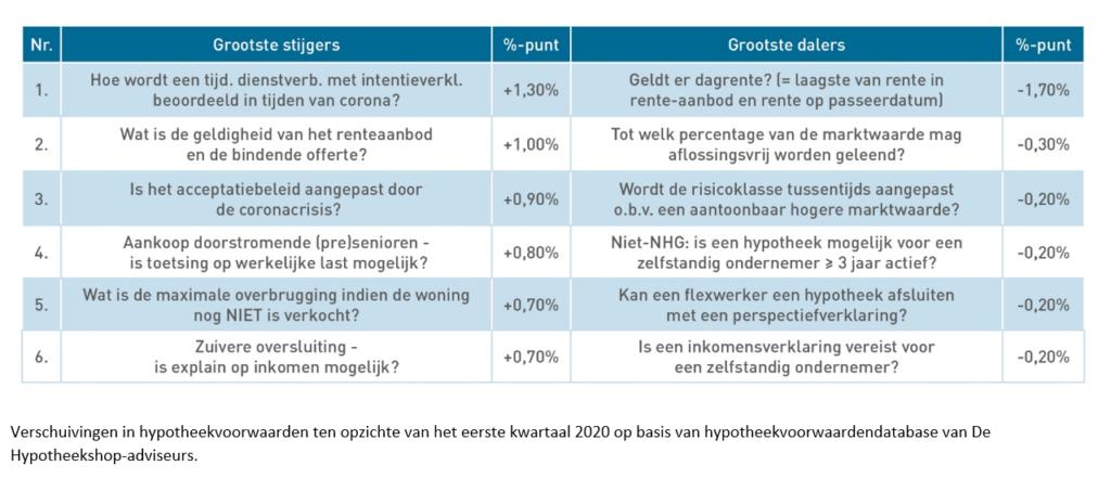 Verschuiving in hypotheekvoorwaarden ten opzichte van het eerste kwartaal van 2020