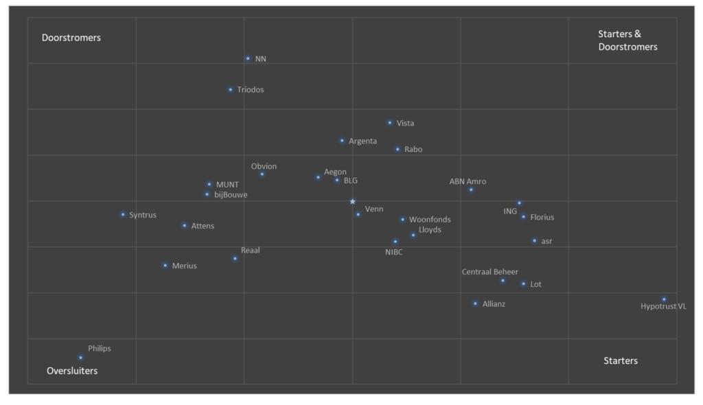 grafiek met alle geldverstrekkers die in 2020 vanuit De Hypotheekshop een representatief aantal hypotheekaanvragen hebben ontvangen