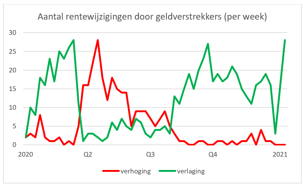 Aantal rentewijzigingen door geldverstrekkers (per week) 2020-2021