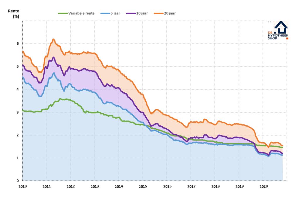 Historisch lage rente - Gemiddelde hypotheekrente 2009-2020