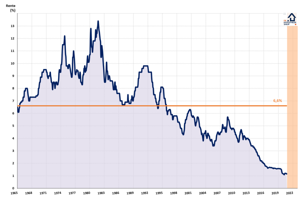 Historisch lage rente - Gemiddelde hypotheekrente sinds 1965 (voor 5 jaar vast)
