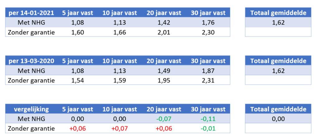 Vergelijking renteontwikkelingen 2020 vs 2021
