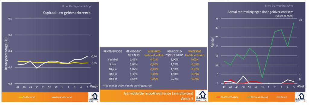 Concurrentie en overdrachtsbelasting drukken de hypotheekrente