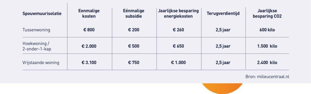 Spouwmuurisolatie - besparing