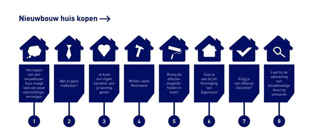 Hypotheek nieuwbouw - Stappenplan-een-nieuwbouwhuis-kopen
